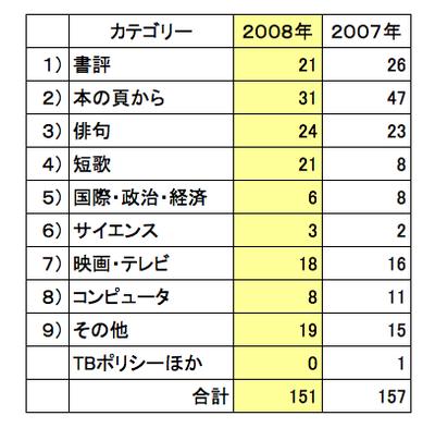 2008stats